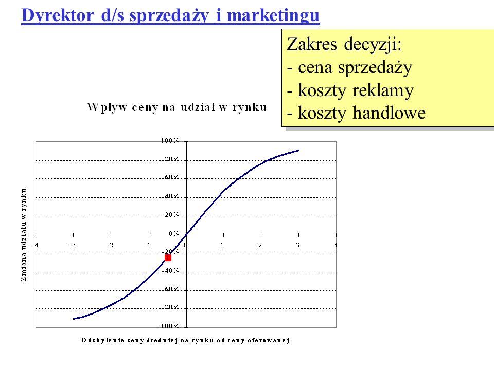 Dyrektor d/s sprzedaży i marketingu Zakres decyzji: - cena sprzedaży - koszty reklamy - koszty handlowe Zakres decyzji: - cena sprzedaży - koszty rekl