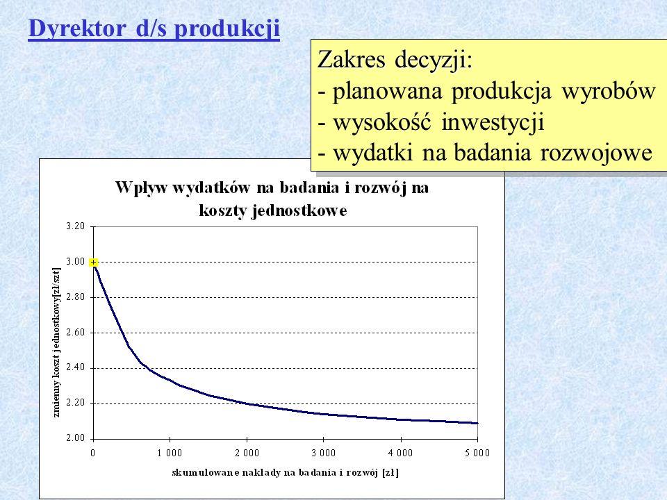 Dyrektor d/s produkcji Zakres decyzji: - planowana produkcja wyrobów - wysokość inwestycji - wydatki na badania rozwojowe Zakres decyzji: - planowana