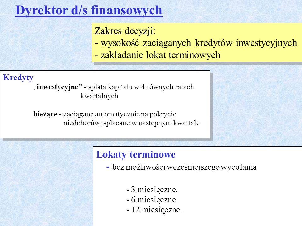 Dyrektor d/s finansowych Zakres decyzji: - wysokość zaciąganych kredytów inwestycyjnych - zakładanie lokat terminowych Zakres decyzji: - wysokość zaci