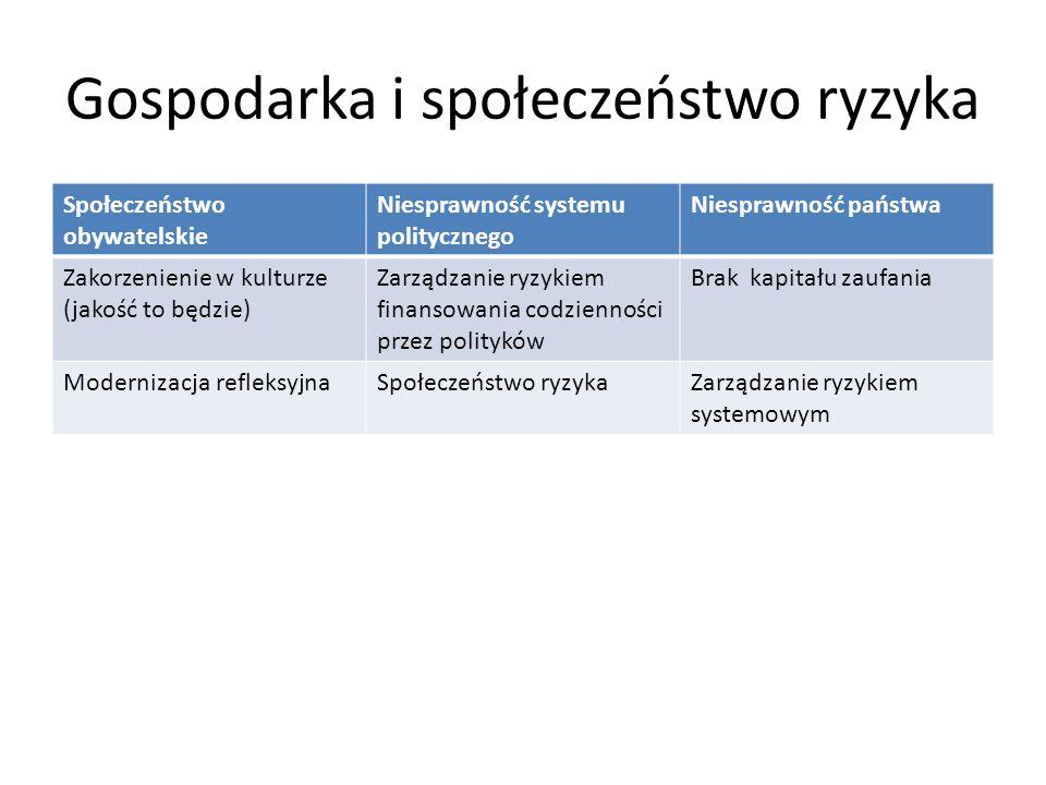 Gospodarka i społeczeństwo ryzyka Społeczeństwo obywatelskie Niesprawność systemu politycznego Niesprawność państwa Zakorzenienie w kulturze (jakość to będzie) Zarządzanie ryzykiem finansowania codzienności przez polityków Brak kapitału zaufania Modernizacja refleksyjnaSpołeczeństwo ryzykaZarządzanie ryzykiem systemowym