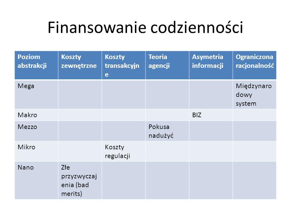 Finansowanie codzienności Poziom abstrakcji Koszty zewnętrzne Koszty transakcyjn e Teoria agencji Asymetria informacji Ograniczona racjonalność MegaMiędzynaro dowy system MakroBIZ MezzoPokusa nadużyć MikroKoszty regulacji NanoZłe przyzwyczaj enia (bad merits)