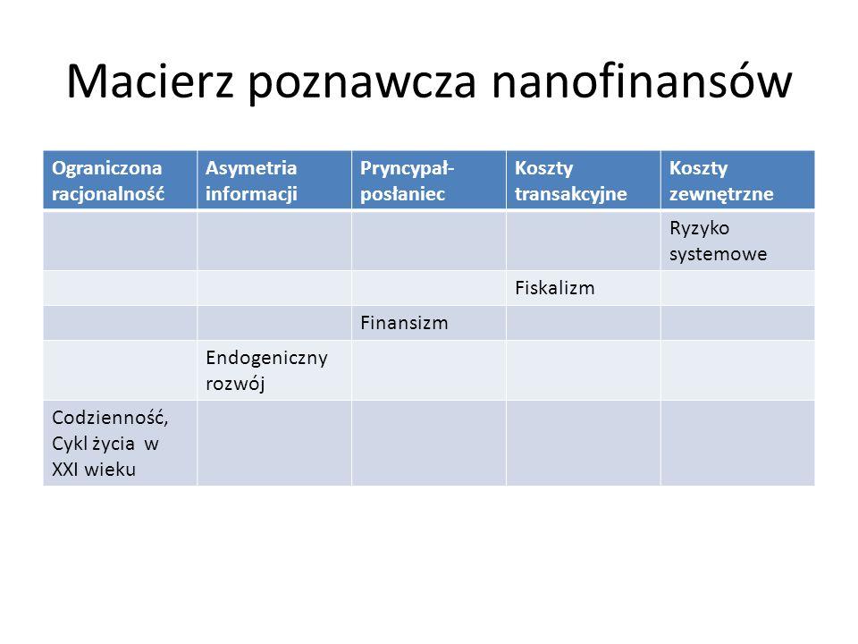 Macierz poznawcza nanofinansów Ograniczona racjonalność Asymetria informacji Pryncypał- posłaniec Koszty transakcyjne Koszty zewnętrzne Ryzyko systemowe Fiskalizm Finansizm Endogeniczny rozwój Codzienność, Cykl życia w XXI wieku