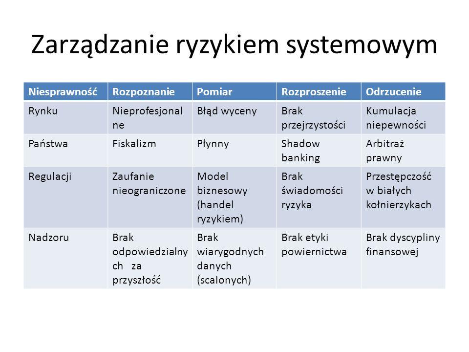 fiskalizm System finansowy projektowany pod potrzeby finansowania długu publicznego zorientowany na rynek kapitałowy, Realnie ujemne stopy procentowe depozytów ludności, przymusowe oszczędności ex post, Brak zbilansowania wydatków i dochodów w cyklu życia młodzieży, Ustawa karno-skarbowa zakorzeniona jest w systemie prawnym lat 50 tych XX wieku w Polsce