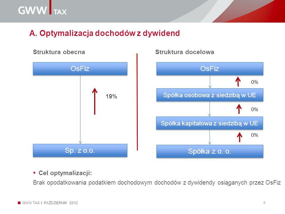 GWW TAX I PAŹDZIERNIK 2012 9 Struktura obecnaStruktura docelowa A. Optymalizacja dochodów z dywidend Cel optymalizacji: Brak opodatkowania podatkiem d