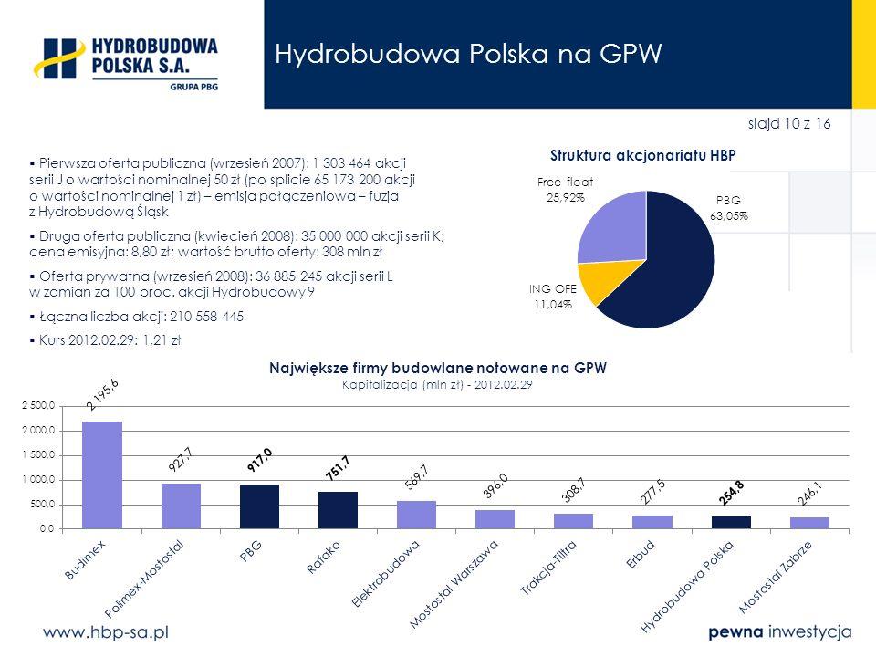slajd 10 z 16 Hydrobudowa Polska na GPW Pierwsza oferta publiczna (wrzesień 2007): 1 303 464 akcji serii J o wartości nominalnej 50 zł (po splicie 65