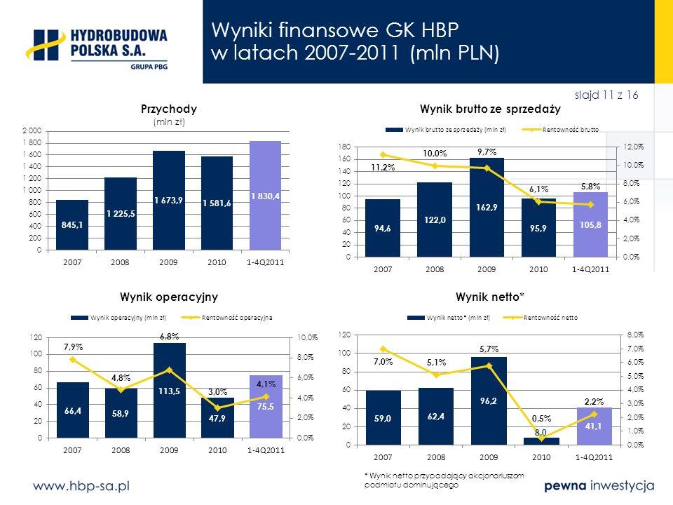 slajd 11 z 16 Wyniki finansowe GK HBP w latach 2007-2011 (mln PLN) * Wynik netto przypadający akcjonariuszom podmiotu dominującego