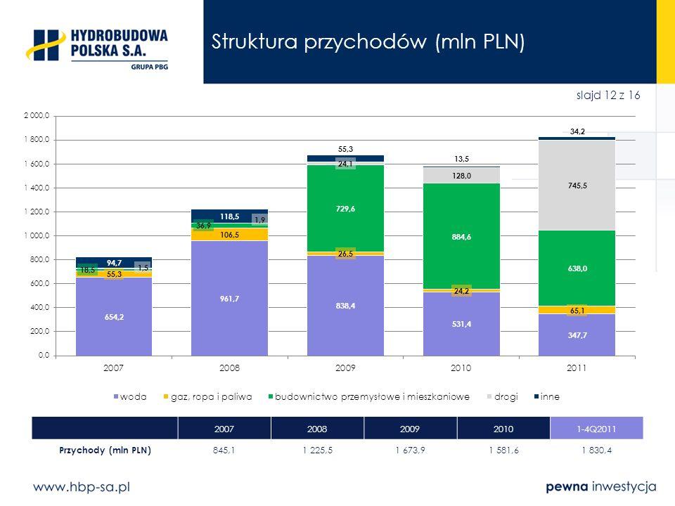 slajd 12 z 16 Struktura przychodów (mln PLN) 20072008200920101-4Q2011 Przychody (mln PLN) 845,11 225,51 673,91 581,61 830,4