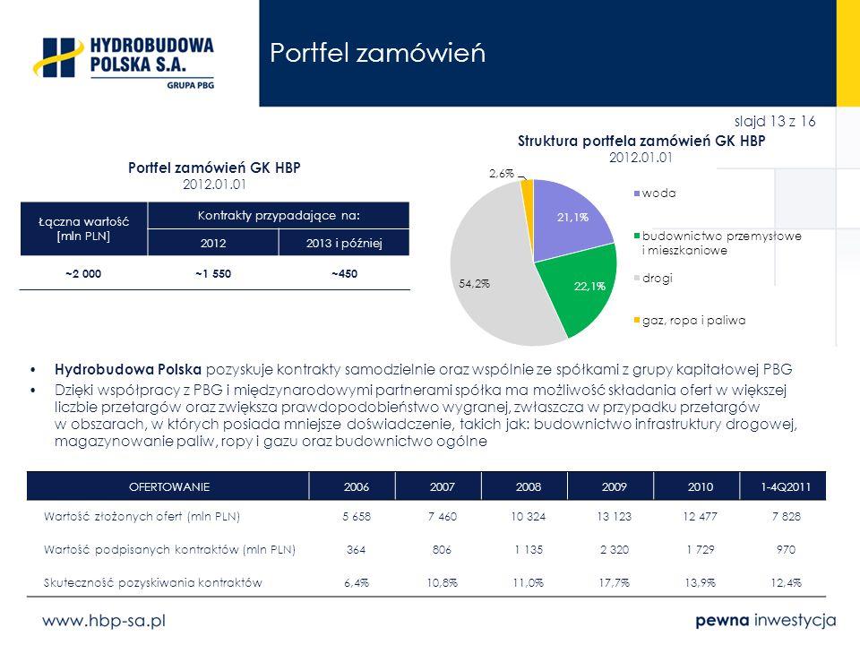slajd 13 z 16 Portfel zamówień Łączna wartość [mln PLN] Kontrakty przypadające na: 20122013 i później ~2 000~1 550~450 Hydrobudowa Polska pozyskuje ko