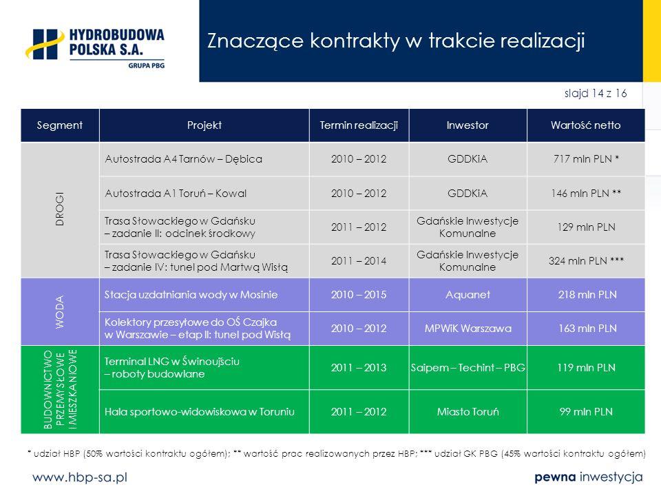 slajd 14 z 16 Znaczące kontrakty w trakcie realizacji SegmentProjektTermin realizacjiInwestorWartość netto DROGI Autostrada A4 Tarnów – Dębica2010 – 2