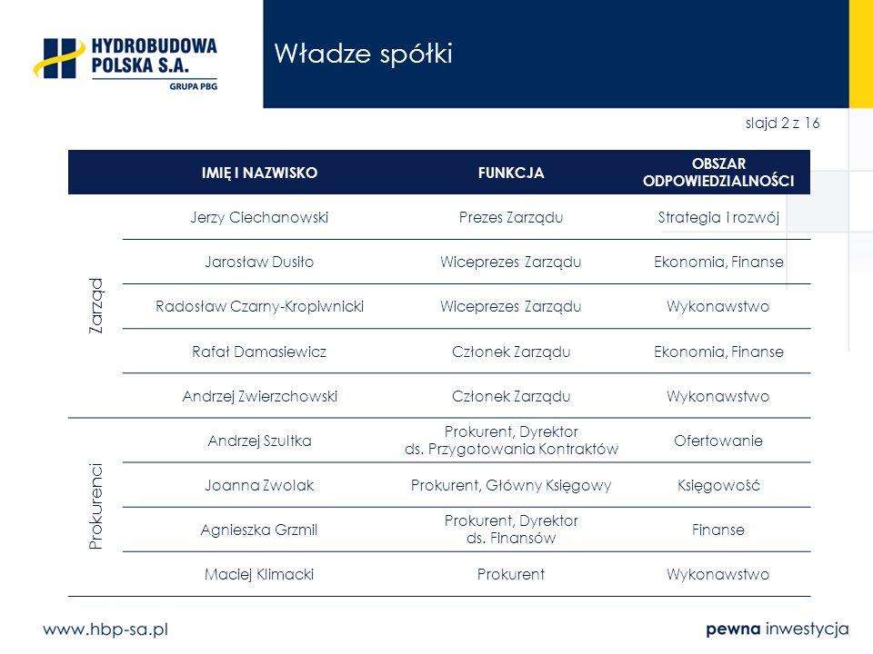 slajd 2 z 16 Władze spółki IMIĘ I NAZWISKOFUNKCJA OBSZAR ODPOWIEDZIALNOŚCI Zarząd Jerzy CiechanowskiPrezes ZarząduStrategia i rozwój Jarosław DusiłoWi