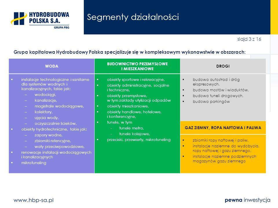 slajd 14 z 16 Znaczące kontrakty w trakcie realizacji SegmentProjektTermin realizacjiInwestorWartość netto DROGI Autostrada A4 Tarnów – Dębica2010 – 2012GDDKiA717 mln PLN * Autostrada A1 Toruń – Kowal2010 – 2012GDDKiA146 mln PLN ** Trasa Słowackiego w Gdańsku – zadanie II: odcinek środkowy 2011 – 2012 Gdańskie Inwestycje Komunalne 129 mln PLN Trasa Słowackiego w Gdańsku – zadanie IV: tunel pod Martwą Wisłą 2011 – 2014 Gdańskie Inwestycje Komunalne 324 mln PLN *** WODA Stacja uzdatniania wody w Mosinie2010 – 2015Aquanet 218 mln PLN Kolektory przesyłowe do OŚ Czajka w Warszawie – etap II: tunel pod Wisłą 2010 – 2012MPWiK Warszawa 163 mln PLN BUDOWNICTWO PRZEMYSŁOWE I MIESZKANIOWE Terminal LNG w Świnoujściu – roboty budowlane 2011 – 2013Saipem – Techint – PBG119 mln PLN Hala sportowo-widowiskowa w Toruniu2011 – 2012Miasto Toruń99 mln PLN * udział HBP (50% wartości kontraktu ogółem); ** wartość prac realizowanych przez HBP; *** udział GK PBG (45% wartości kontraktu ogółem)