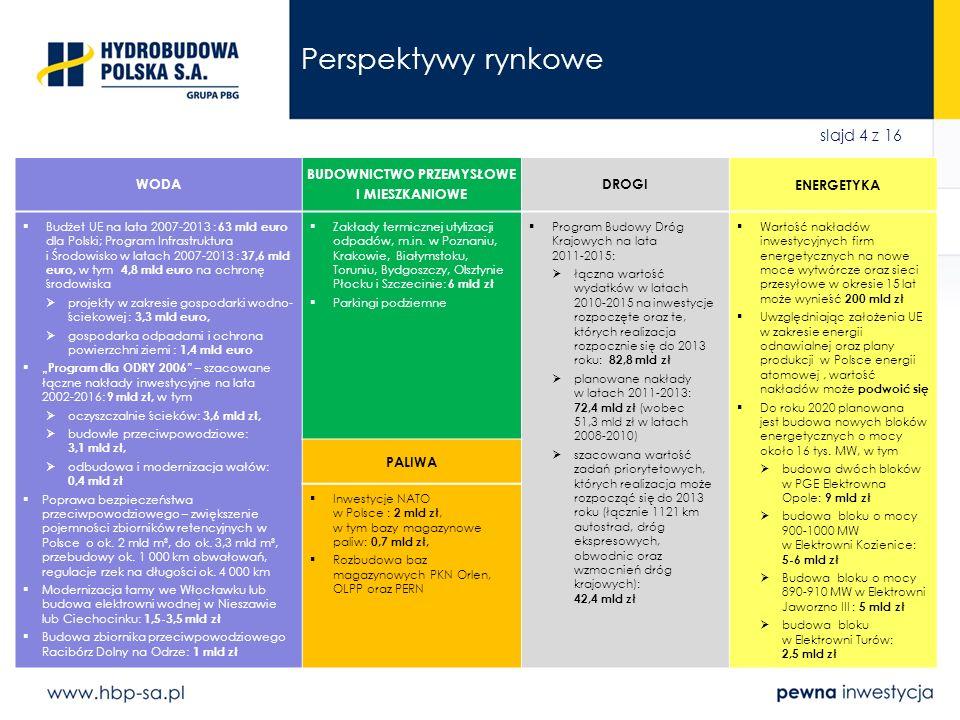 slajd 4 z 16 Perspektywy rynkowe WODA BUDOWNICTWO PRZEMYSŁOWE I MIESZKANIOWE DROGI ENERGETYKA Budżet UE na lata 2007-2013 : 63 mld euro dla Polski; Pr