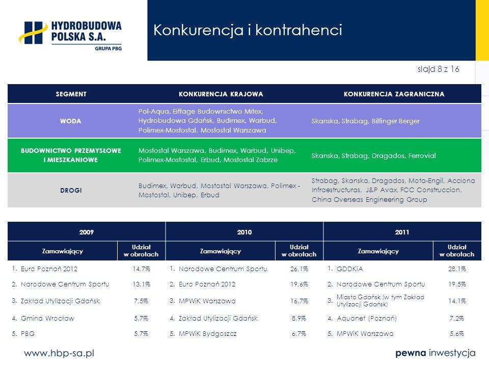 slajd 9 z 16 Struktura grupy kapitałowej (wg stanu na 31 grudnia 2011 r.) 98,49%100% Budowa tuneli metra, drogowych, kolejowych i wentylacyjnych; mikrotuneling, konstrukcje żelbetowe Generalne wykonawstwo inwestycji w obszarze ochrony środowiska, hydrotechniki oraz budownictwa drogowego, mostowego i kubaturowego Generalne wykonawstwo inwestycji w obszarze ochrony środowiska, hydrotechniki oraz budownictwa specjalistycznego Zatrudnienie w GK HBP: 1414 osób (2012.12.31) Joint Venture ALPINE Bau / PBG / Aprivia / HYDROBUDOWA POLSKA 13,33% Realizacja inwestycji związanej z budową drogi ekspresowej S5 Poznań – Wrocław, odcinek Kaczkowo – Korzeńsko, obwodnica Bojanowa i Rawicza 4 stycznia 2012 r.