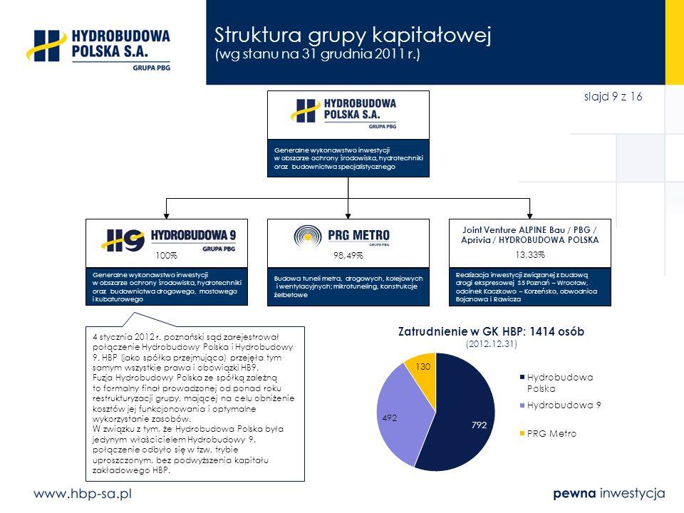 slajd 9 z 16 Struktura grupy kapitałowej (wg stanu na 31 grudnia 2011 r.) 98,49%100% Budowa tuneli metra, drogowych, kolejowych i wentylacyjnych; mikr