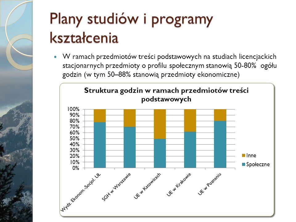 Plany studiów i programy kształcenia W ramach przedmiotów treści podstawowych na studiach licencjackich stacjonarnych przedmioty o profilu społecznym