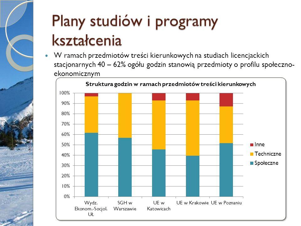 Plany studiów i programy kształcenia W ramach przedmiotów treści kierunkowych na studiach licencjackich stacjonarnych 40 – 62% ogółu godzin stanowią p