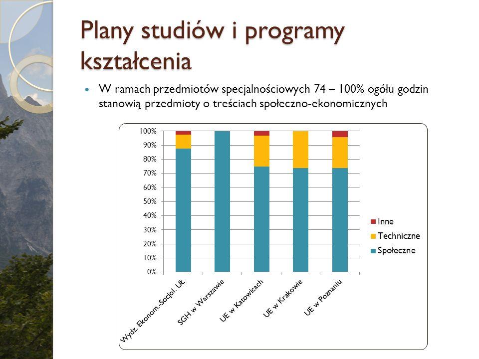Plany studiów i programy kształcenia W ramach przedmiotów specjalnościowych 74 – 100% ogółu godzin stanowią przedmioty o treściach społeczno-ekonomicz