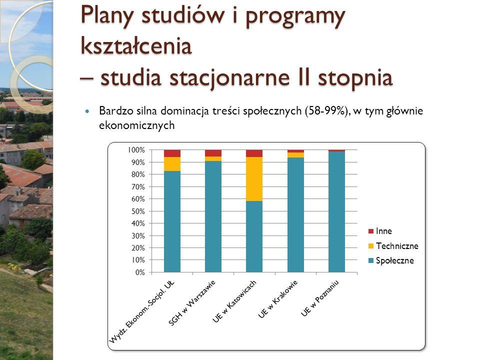Plany studiów i programy kształcenia – studia stacjonarne II stopnia Bardzo silna dominacja treści społecznych (58-99%), w tym głównie ekonomicznych
