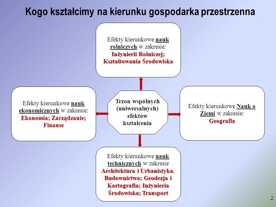 Kogo kształcimy na kierunku gospodarka przestrzenna 2 Trzon wspólnych (uniwersalnych) efektów kształcenia Ekonomia; Zarządzanie; Finanse Efekty kierun
