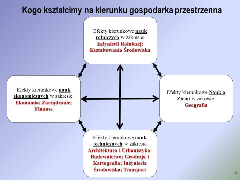 Kogo kształcimy na kierunku gospodarka przestrzenna 3 Ekonomia; Zarządzanie; Finanse Efekty kierunkowe nauk ekonomicznych w zakresie: Ekonomia; Zarząd