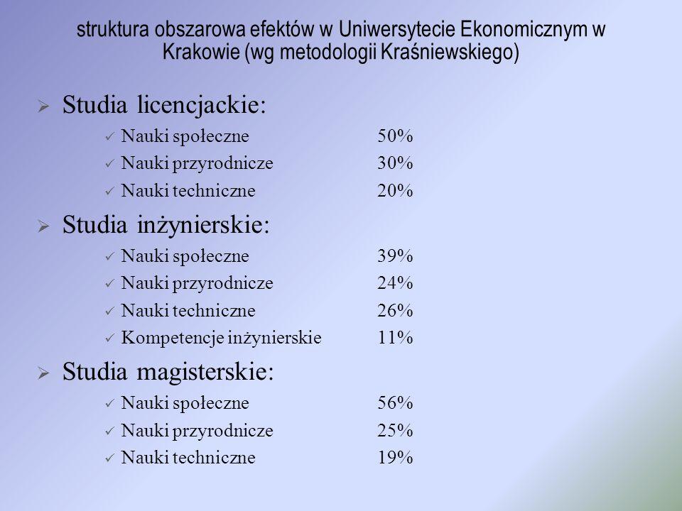 struktura obszarowa efektów w Uniwersytecie Ekonomicznym w Krakowie (wg metodologii Kraśniewskiego) Studia licencjackie: Nauki społeczne50% Nauki przy