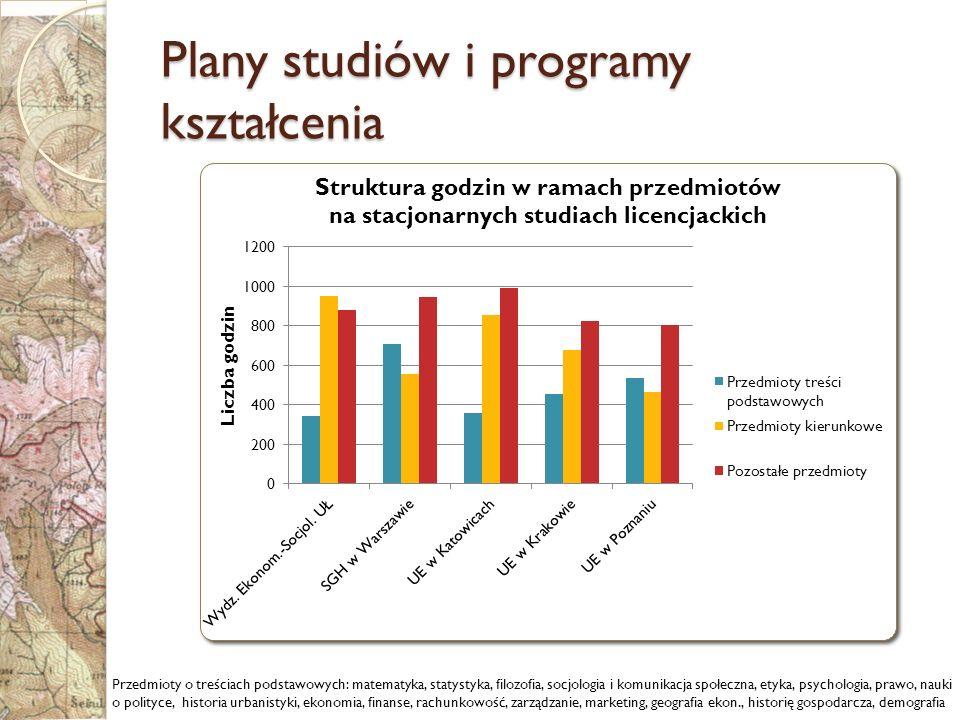 Plany studiów i programy kształcenia W ramach przedmiotów treści podstawowych na studiach licencjackich stacjonarnych przedmioty o profilu społecznym stanowią 50-80% ogółu godzin (w tym 50–88% stanowią przedmioty ekonomiczne)