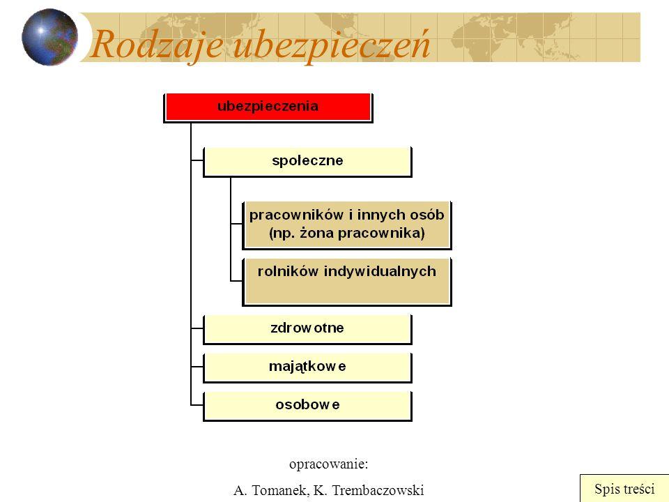 opracowanie: A. Tomanek, K. Trembaczowski Spis treści Rodzaje ubezpieczeń
