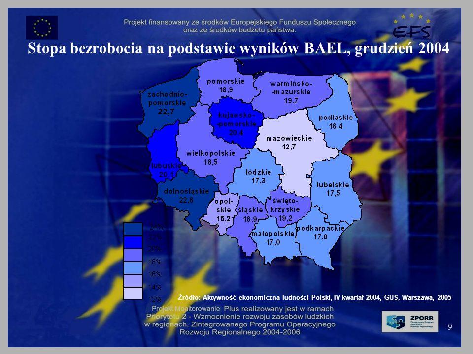 9 Stopa bezrobocia na podstawie wyników BAEL, grudzień 2004 Źródło: Aktywność ekonomiczna ludności Polski, IV kwartał 2004, GUS, Warszawa, 2005