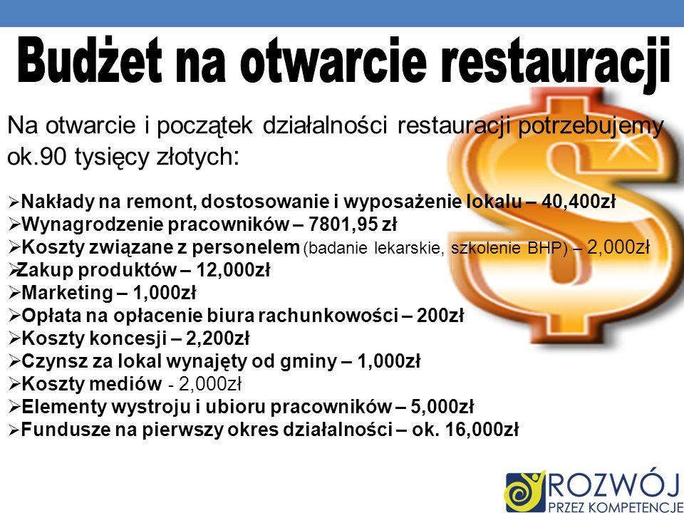 Na otwarcie i początek działalności restauracji potrzebujemy ok.90 tysięcy złotych : Nakłady na remont, dostosowanie i wyposażenie lokalu – 40,400zł Wynagrodzenie pracowników – 7801,95 zł Koszty związane z personelem (badanie lekarskie, szkolenie BHP) – 2,000zł Zakup produktów – 12,000zł Marketing – 1,000zł Opłata na opłacenie biura rachunkowości – 200zł Koszty koncesji – 2,200zł Czynsz za lokal wynajęty od gminy – 1,000zł Koszty mediów - 2,000zł Elementy wystroju i ubioru pracowników – 5,000zł Fundusze na pierwszy okres działalności – ok.
