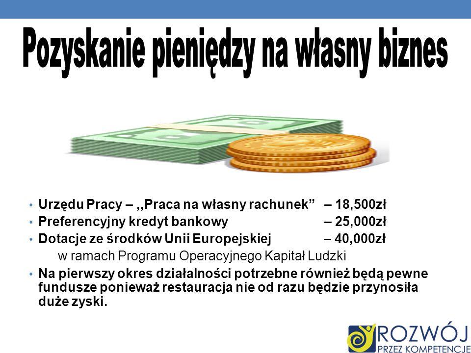 Urzędu Pracy –,,Praca na własny rachunek – 18,500zł Preferencyjny kredyt bankowy – 25,000zł Dotacje ze środków Unii Europejskiej – 40,000zł w ramach P