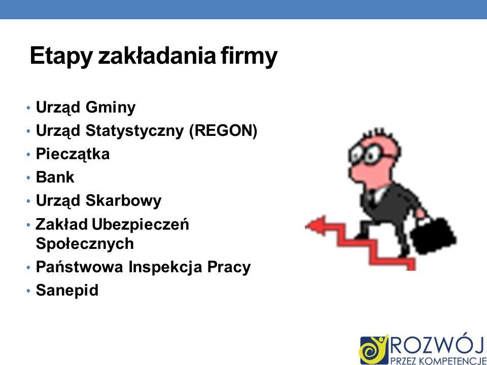 Etapy zakładania firmy Urząd Gminy Urząd Statystyczny (REGON) Pieczątka Bank Urząd Skarbowy Zakład Ubezpieczeń Społecznych Państwowa Inspekcja Pracy Sanepid