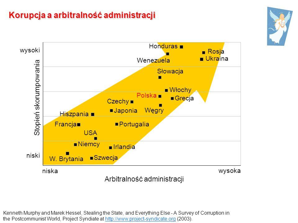 Arbitralność administracji Stopień skorumpowania Korupcja a arbitralność administracji Rosja Ukraina Niemcy Czechy Honduras W.