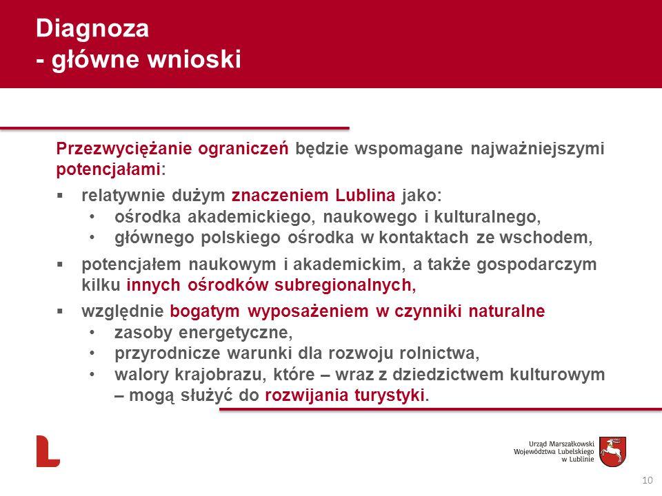 Diagnoza - główne wnioski 10 Przezwyciężanie ograniczeń będzie wspomagane najważniejszymi potencjałami: relatywnie dużym znaczeniem Lublina jako: ośro