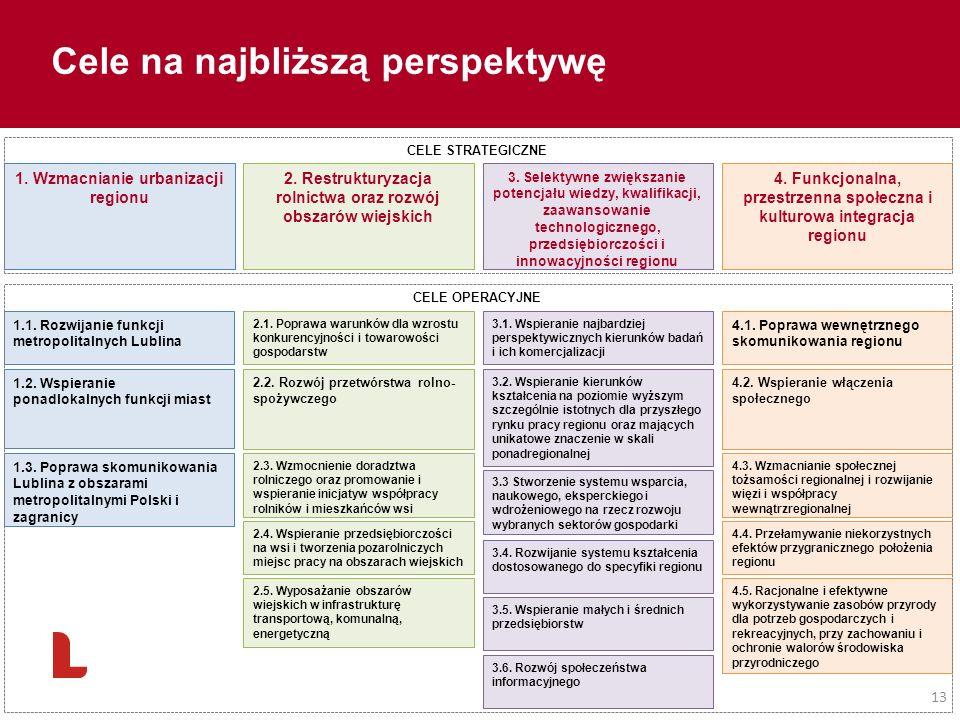 13 1. Wzmacnianie urbanizacji regionu 2. Restrukturyzacja rolnictwa oraz rozwój obszarów wiejskich 3. Selektywne zwiększanie potencjału wiedzy, kwalif