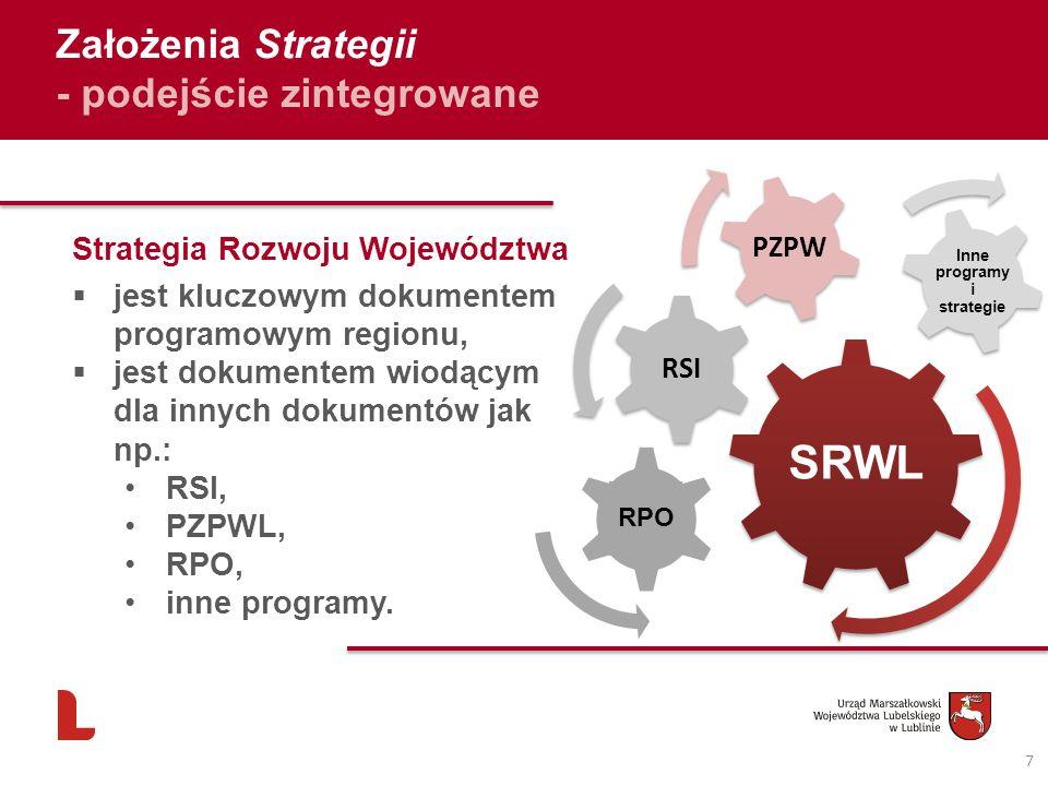 Założenia Strategii - podejście zintegrowane 7 Strategia Rozwoju Województwa jest kluczowym dokumentem programowym regionu, jest dokumentem wiodącym d