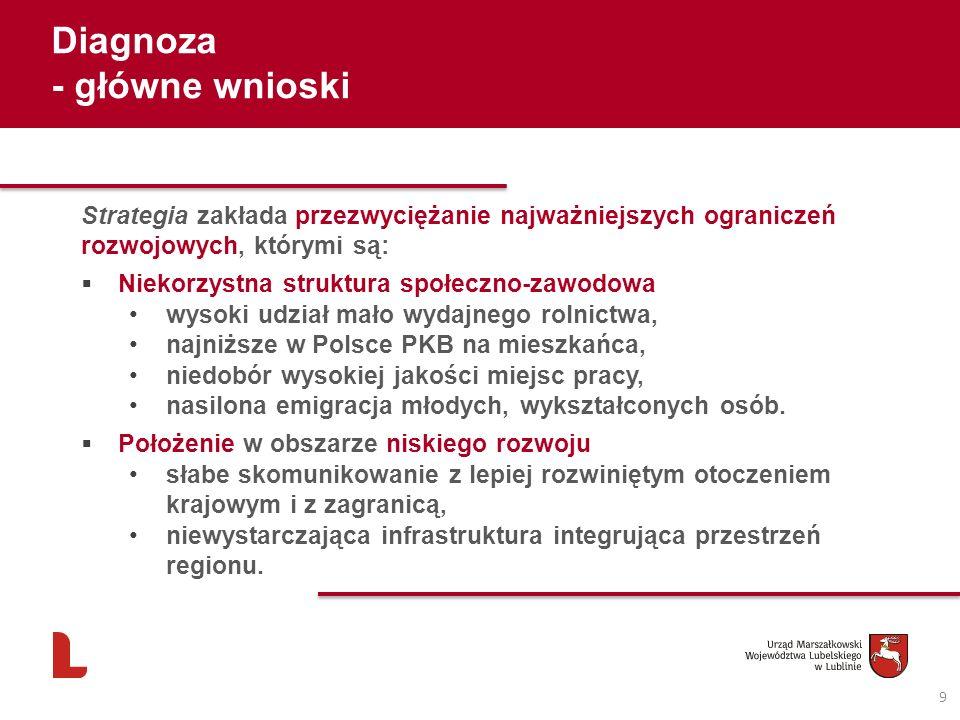 Diagnoza - główne wnioski 9 Strategia zakłada przezwyciężanie najważniejszych ograniczeń rozwojowych, którymi są: Niekorzystna struktura społeczno-zaw