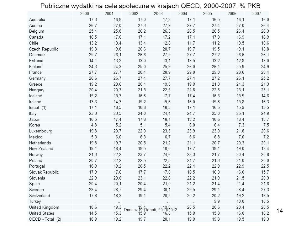 Publiczne wydatki na cele społeczne w krajach OECD, 2000-2007, % PKB 20002001200220032004200520062007 Australia17,316,817,017,217,116,516,116,0 Austria26,727,027,327,927,727,427,026,4 Belgium25,425,826,226,326,5 26,426,3 Canada16,517,017,117,217,117,016,9 Chile13,213,4 12,811,711,210,510,6 Czech Republic19,8 20,620,719,719,519,118,8 Denmark25,726,126,627,927,727,226,626,1 Estonia14,113,213,013,113,513,212,813,0 Finland24,3 25,025,926,026,125,924,9 France27,7 28,428,929,0 28,628,4 Germany26,626,727,427,727,127,226,125,2 Greece19,220,620,119,819,921,021,3 Hungary20,420,321,522,521,822,823,1 Iceland15,215,316,817,717,416,315,914,6 Ireland13,314,315,215,616,015,8 16,3 Israel (1)17,118,518,818,317,116,515,915,5 Italy23,323,524,024,424,725,025,124,9 Japan16,517,417,818,118,218,618,418,7 Korea4,85,25,15,46,06,47,37,5 Luxembourg19,820,722,023,323,923,021,820,6 Mexico5,36,06,36,76,66,87,07,2 Netherlands19,819,720,521,221,120,720,320,1 New Zealand19,118,418,518,017,718,119,018,4 Norway21,322,223,724,623,321,720,420,8 Poland20,722,222,5 21,721,321,020,0 Portugal18,919,220,522,222,422,9 22,5 Slovak Republic17,917,617,717,016,516,316,015,7 Slovenia22,923,023,122,622,221,921,520,3 Spain20,420,120,421,021,221,4 21,6 Sweden28,428,729,430,129,529,128,427,3 Switzerland17,818,319,120,2 19,218,5 Turkey..