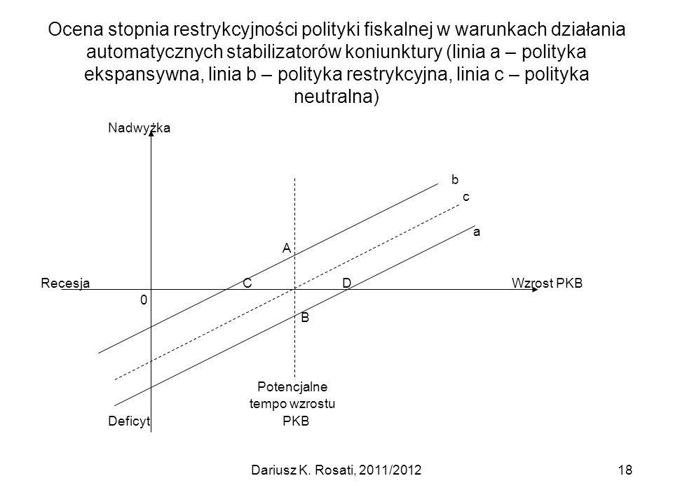 Ocena stopnia restrykcyjności polityki fiskalnej w warunkach działania automatycznych stabilizatorów koniunktury (linia a – polityka ekspansywna, linia b – polityka restrykcyjna, linia c – polityka neutralna) Nadwyżka b c a A RecesjaC DWzrost PKB 0 B Potencjalne tempo wzrostu Deficyt PKB 18Dariusz K.