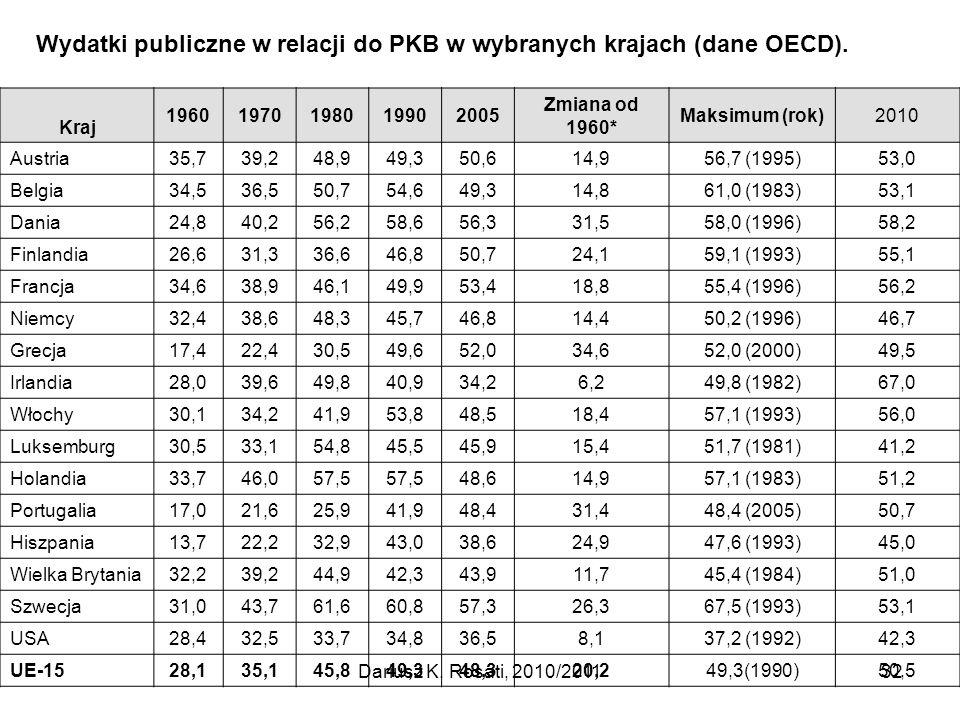 Wydatki publiczne w relacji do PKB w wybranych krajach (dane OECD).
