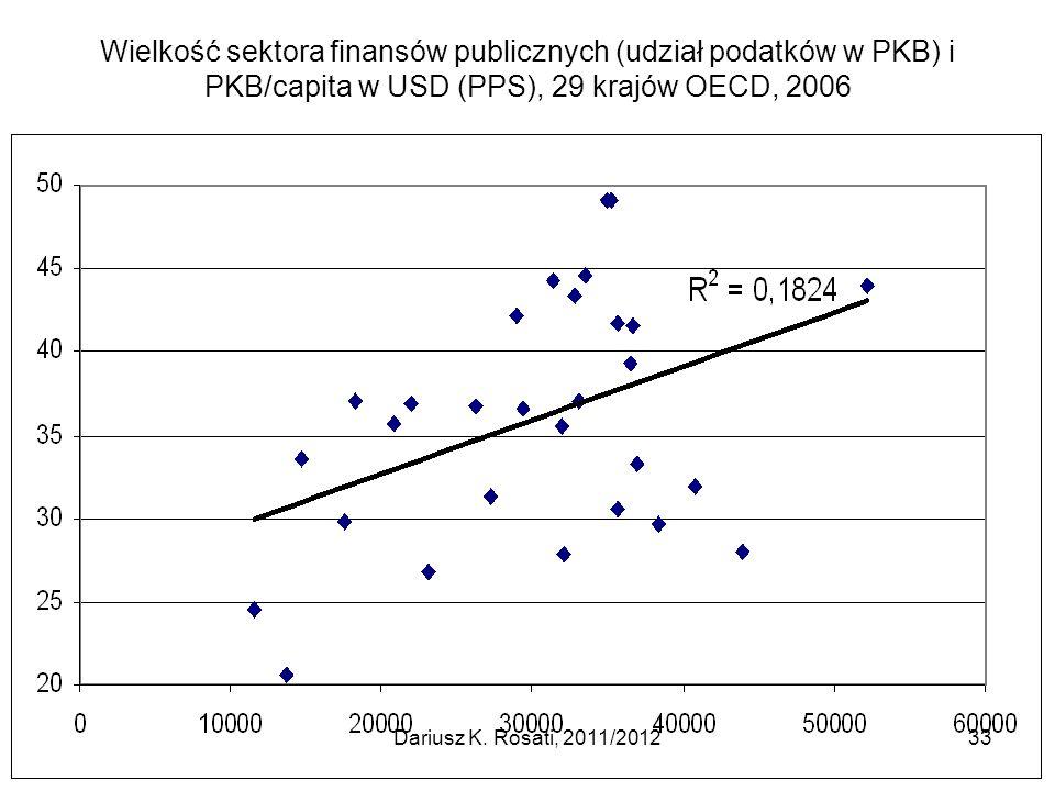 Wielkość sektora finansów publicznych (udział podatków w PKB) i PKB/capita w USD (PPS), 29 krajów OECD, 2006 33Dariusz K.