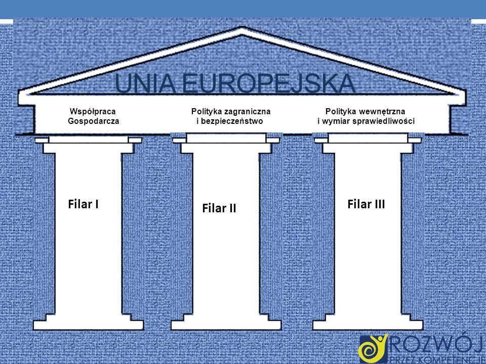 UNIA EUROPEJSKA Współpraca Polityka zagraniczna Polityka wewnętrzna Gospodarcza i bezpieczeństwo i wymiar sprawiedliwości Filar I Filar II Filar III