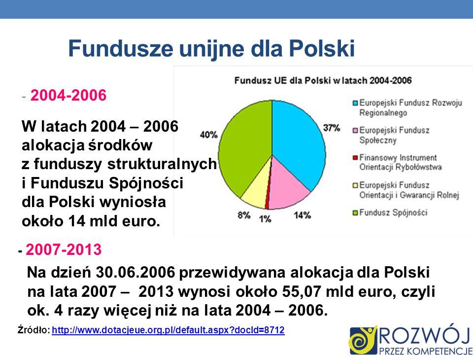 Fundusze unijne dla Polski - 2004-2006 W latach 2004 – 2006 alokacja środków z funduszy strukturalnych i Funduszu Spójności dla Polski wyniosła około