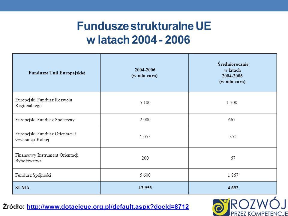 Fundusze strukturalne UE w latach 2004 - 2006 Fundusze Unii Europejskiej 2004-2006 (w mln euro) Średniorocznie w latach 2004-2006 (w mln euro) Europej