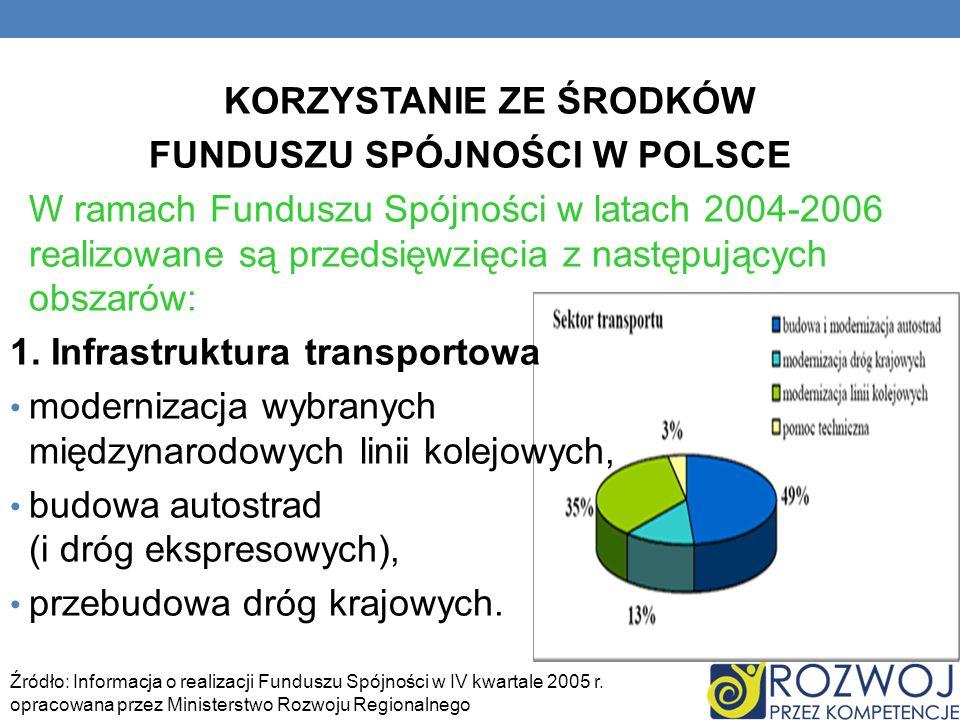 KORZYSTANIE ZE ŚRODKÓW FUNDUSZU SPÓJNOŚCI W POLSCE W ramach Funduszu Spójności w latach 2004-2006 realizowane są przedsięwzięcia z następujących obsza