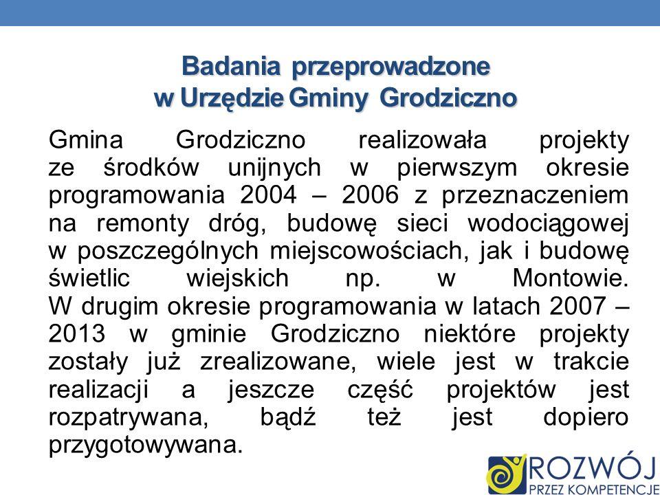 Badania przeprowadzone w Urzędzie Gminy Grodziczno Gmina Grodziczno realizowała projekty ze środków unijnych w pierwszym okresie programowania 2004 –