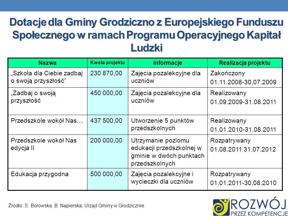 Dotacje dla Gminy Grodziczno z Europejskiego Funduszu Społecznego w ramach Programu Operacyjnego Kapitał Ludzki Nazwa Kwota projektu InformacjeRealiza