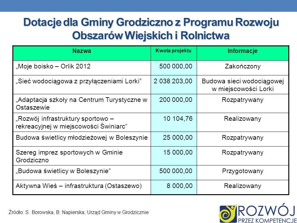 Dotacje dla Gminy Grodziczno z Programu Rozwoju Obszarów Wiejskich i Rolnictwa Nazwa Kwota projektu Informacje Moje boisko – Orlik 2012 500 000,00Zako