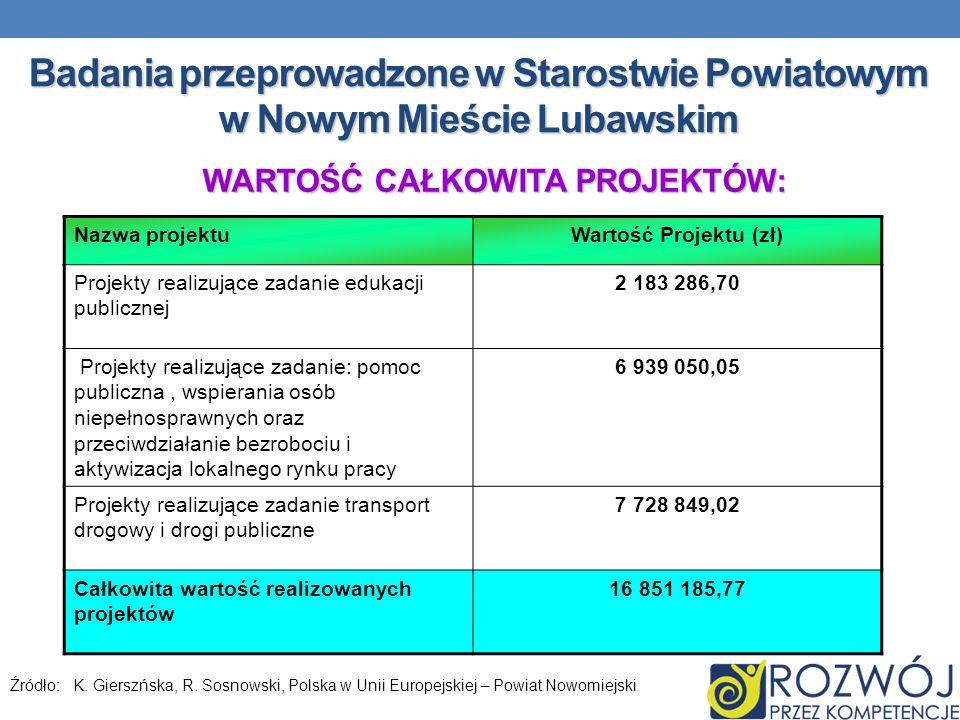 Badania przeprowadzone w Starostwie Powiatowym w Nowym Mieście Lubawskim Nazwa projektuWartość Projektu (zł) Projekty realizujące zadanie edukacji pub