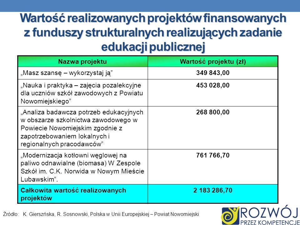 Wartość realizowanych projektów finansowanych z funduszy strukturalnych realizujących zadanie edukacji publicznej Nazwa projektuWartość projektu (zł)