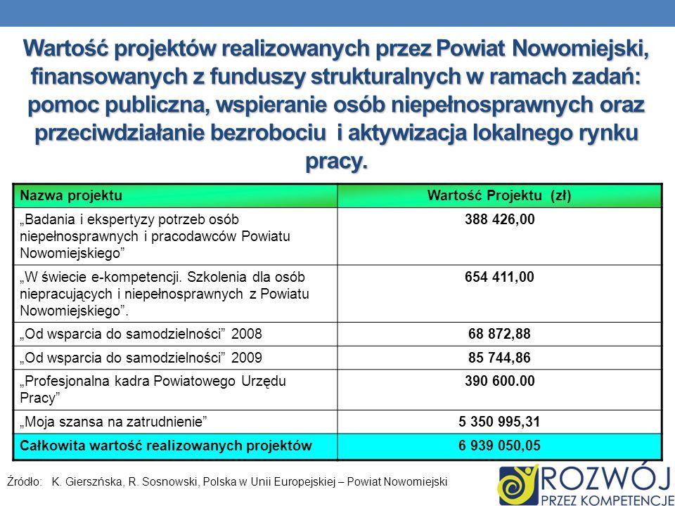 Wartość projektów realizowanych przez Powiat Nowomiejski, finansowanych z funduszy strukturalnych w ramach zadań: pomoc publiczna, wspieranie osób nie